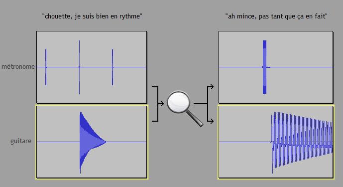 L'écoute précise du placement rythmique