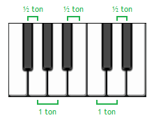 Intervalles sur un piano