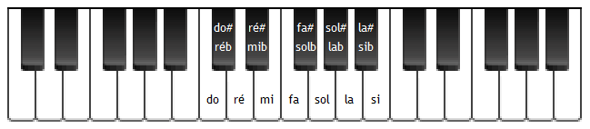 Nom des notes sur un piano