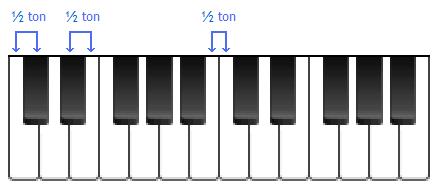 Structure d'un clavier de piano