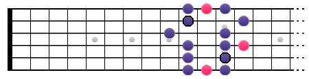 La gamme Blues de La (position III)