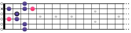 La gamme Blues de La (position IV2)