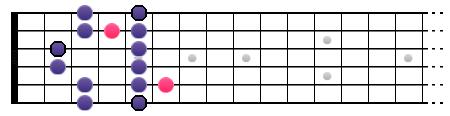 La gamme Blues de La (position V)