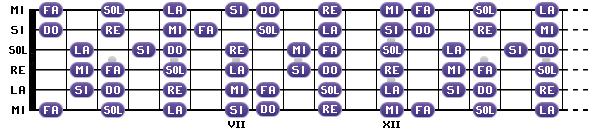 Toutes les notes de la game de Do majeur