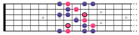 Gamme de C mineure harmonique + arpège de Fm