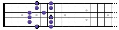 La gamme pentatonique majeure sur deux octaves