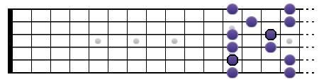 Pentatonique mineure de La : Position IV (haut du manche)