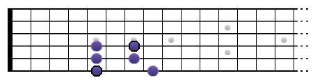 La gamme pentatonique mineure de La sur une octave