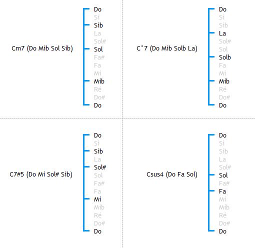 Structure des accords Cm7, C°7, C7#5 et Csus4