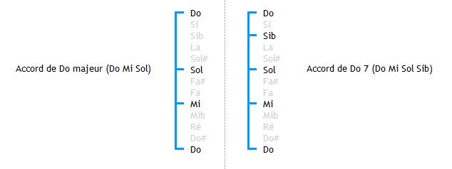 Structure des accords C et C7