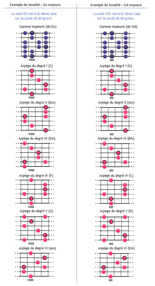 Le décalage des schémas de la gamme et des arpèges
