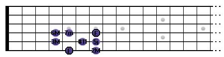 La lydien b7 : F __ 2M __ 3M __ #11 _ 5j __ 6M _ 7m __ F
