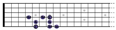 La mineure mélodique : F __ 2M _ 3m __ 4j __ 5j __ 6M __ 7M _ F