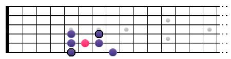 Gamme Blues sur une octave