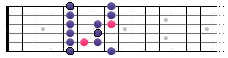 Gamme Blues sur deux octaves