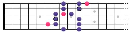 La gamme Blues de La (position II)