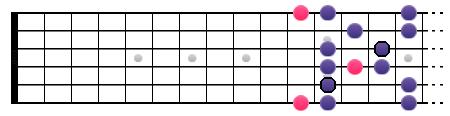La gamme Blues de La (position IV1)
