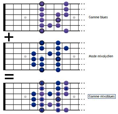 Gamme mixoblues = gamme blues + mode mixolydien