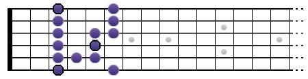 Gamme de Sol blues (position I)
