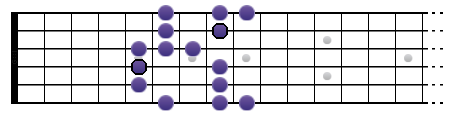 Gamme de Sol blues (position II)