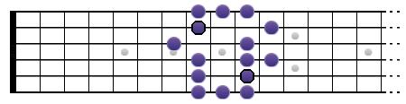 Gamme de Sol blues (position III)