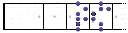 Gamme de Sol blues (position IV)
