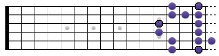 Gamme de Sol blues (position V)