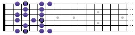 Gamme de Sol mineure mélodique (position I)