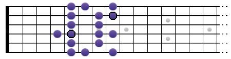 Gamme de Sol mineure mélodique (position II)