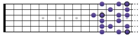 Gamme de Sol mineure mélodique (position V)
