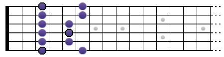 Gamme de Sol pentatonique mineure (position I)