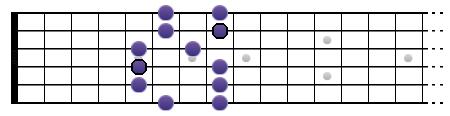 Gamme de Sol pentatonique mineure (position II)