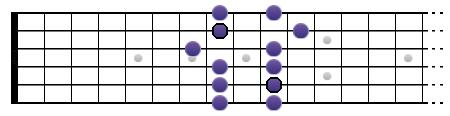 Gamme de Sol pentatonique mineure (position III)