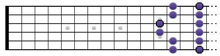 Gamme de Sol pentatonique mineure (position V)