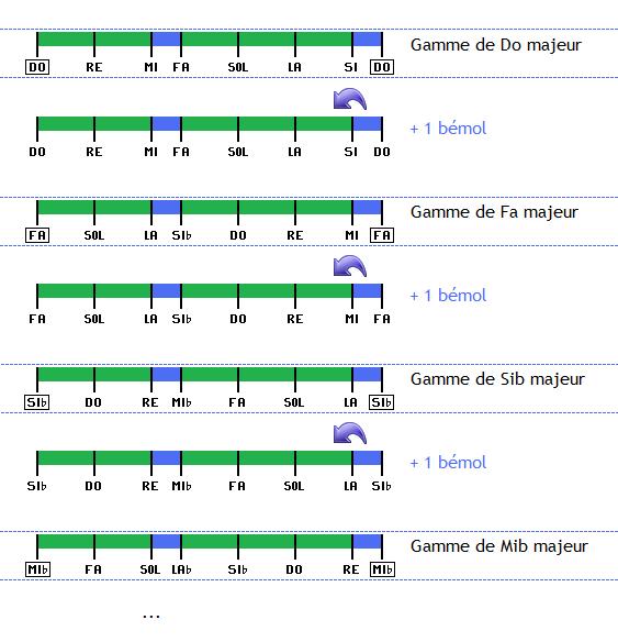 Le cycle des tonalités en ajoutant des bémols