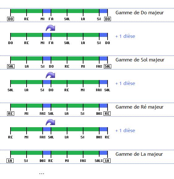 Le cycle des tonalités en ajoutant des dièses