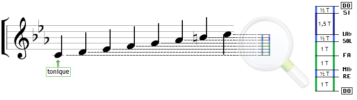 La gamme mineure harmonique : ses intervalles