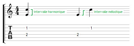 Intervalle harmonique - intervalle mélodique