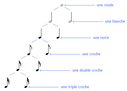 Equivalences rythmiques