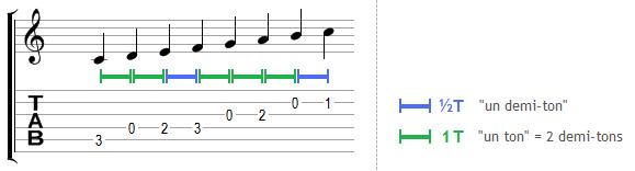 L'échelle de Do majeur en partition