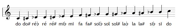 Les 12 notes