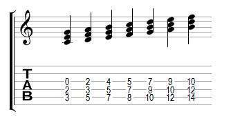 Harmonisation de la gamme de Do majeure