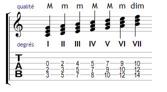 Harmonisation de la gamme de Do majeur chiffrée