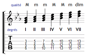 Harmonisation de la gamme de Mi bémol majeur