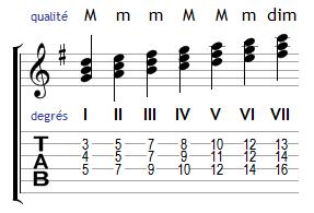 Harmonisation de la gamme de Sol majeur