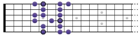 Une gamme sur un diagramme