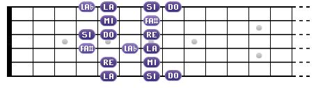 La mineure mélodique avec le nom des notes