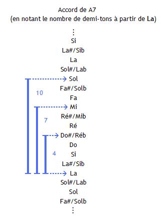 Accord A7 : intervalles par rapport à la fondamentale