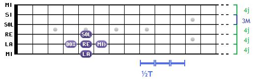 Les intervalles sur un diagramme