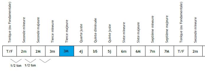 La tierce majeure : 4 demi-tons